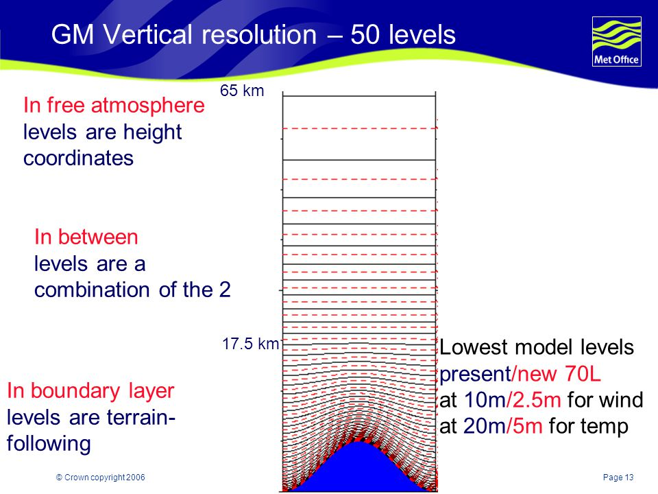 Page 13© Crown copyright 2006 GM Vertical resolution – 50 levels In boundary layer levels are terrain- following In free atmosphere levels are height