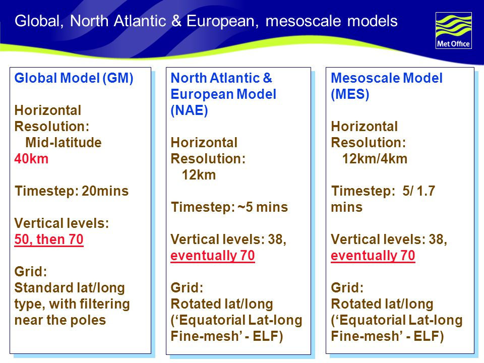 Page 14© Crown copyright 2006 Global, North Atlantic & European, mesoscale models Global Model (GM) Horizontal Resolution: Mid-latitude 40km Timestep: