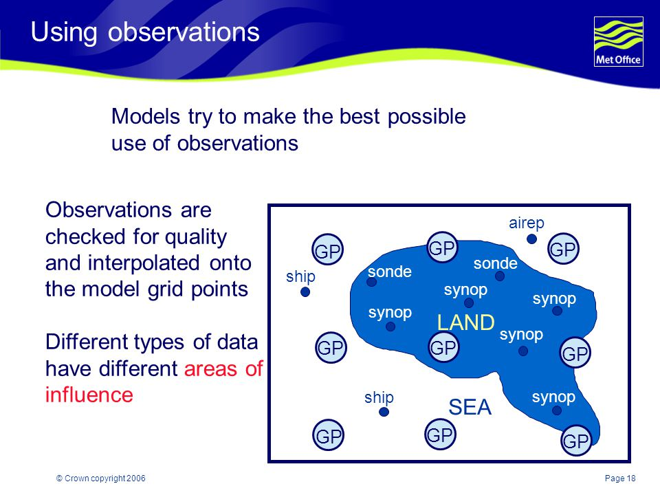 Page 18© Crown copyright 2006 Using observations Models try to make the best possible use of observations GP ship airep synop sonde Observations are c