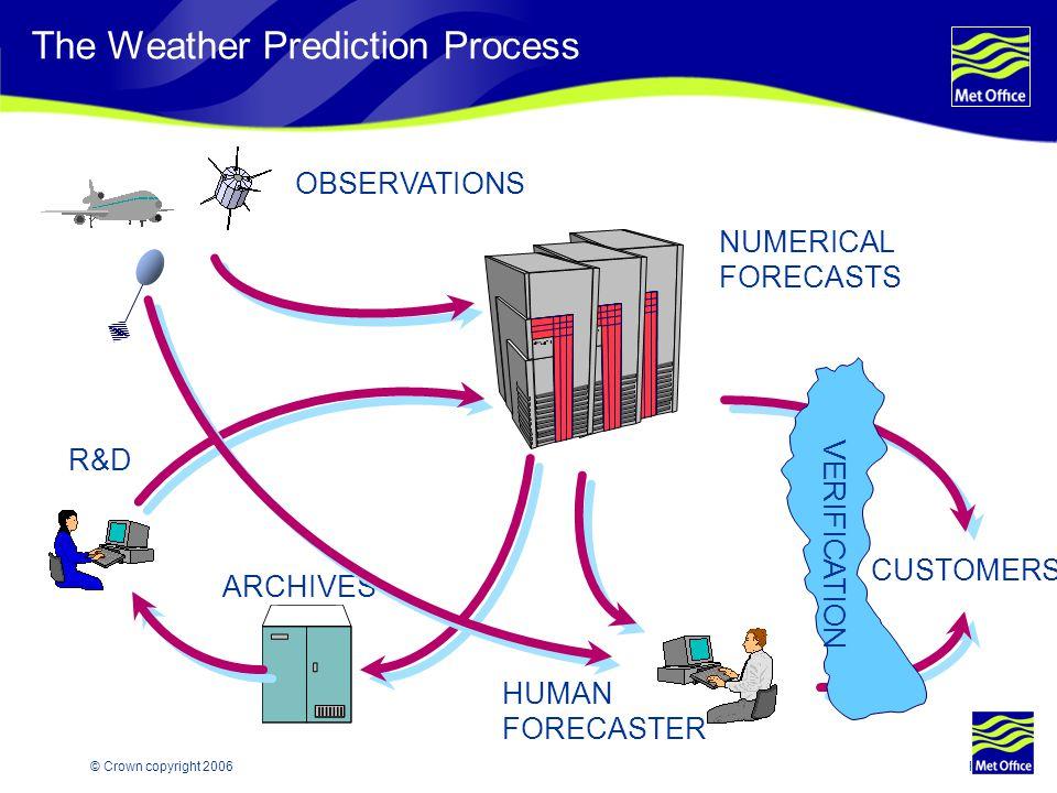Page 34© Crown copyright 2006 Convective cloud model 2. Convective cloud and precipitation