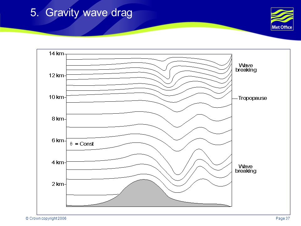 Page 37© Crown copyright 2006 5. Gravity wave drag