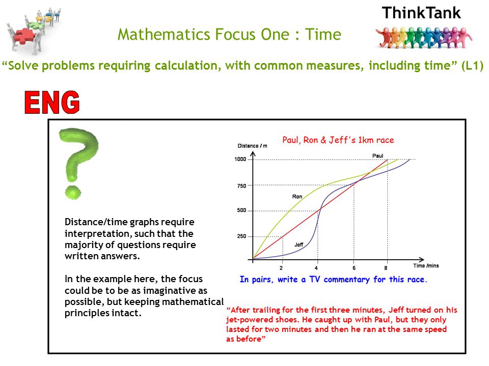 ThinkTank Mathematics Focus One : Time Solve problems requiring calculation, with common measures, including time (L1) Distance/time graphs require interpretation, such that the majority of questions require written answers.