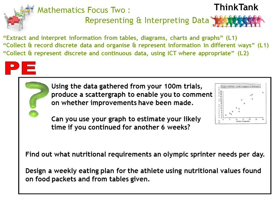 ThinkTank Mathematics Focus Two : Representing & Interpreting Data Extract and interpret information from tables, diagrams, charts and graphs (L1) Collect & record discrete data and organise & represent information in different ways (L1) Collect & represent discrete and continuous data, using ICT where appropriate (L2) Using the data gathered from your 100m trials, produce a scattergraph to enable you to comment on whether improvements have been made.