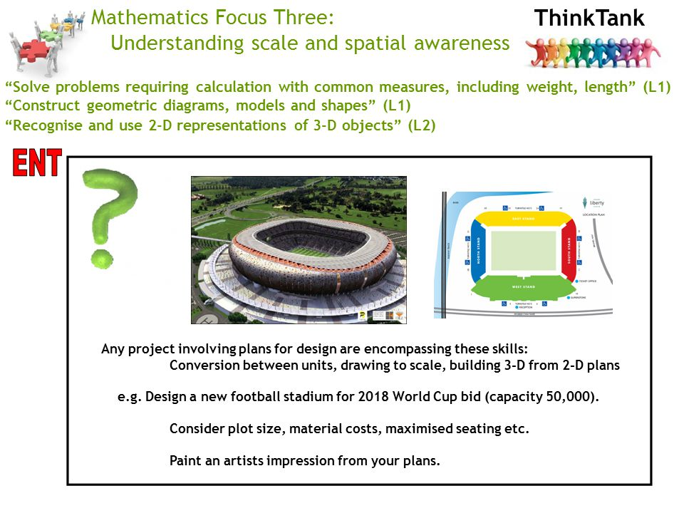ThinkTank Mathematics Focus Three: Understanding scale and spatial awareness Solve problems requiring calculation with common measures, including weight, length (L1) Construct geometric diagrams, models and shapes (L1) Recognise and use 2-D representations of 3-D objects (L2) Any project involving plans for design are encompassing these skills: Conversion between units, drawing to scale, building 3-D from 2-D plans e.g.