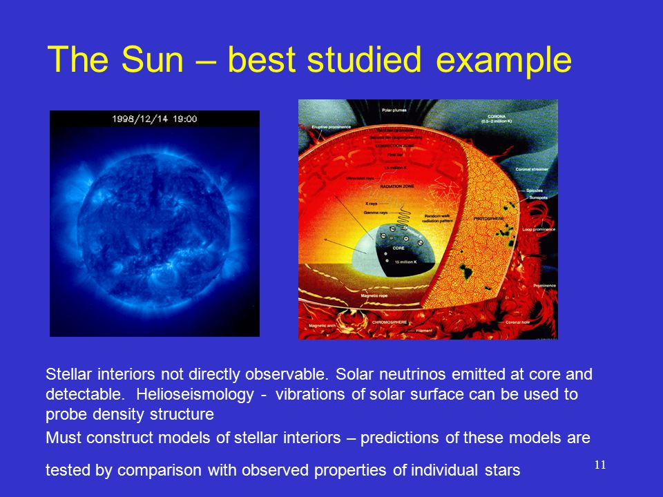 11 The Sun – best studied example Stellar interiors not directly observable.