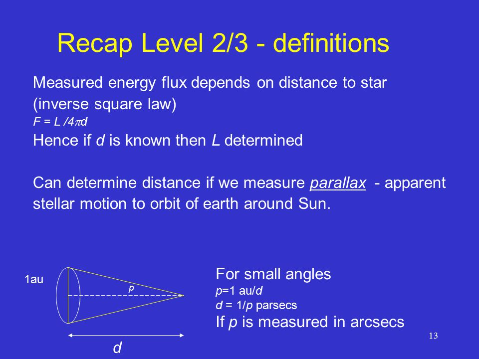 13 Recap Level 2/3 - definitions Measured energy flux depends on distance to star (inverse square law) F = L /4  d Hence if d is known then L determined Can determine distance if we measure parallax - apparent stellar motion to orbit of earth around Sun.