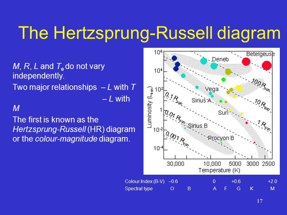 17 The Hertzsprung-Russell diagram Colour Index (B-V) –0.6 0 +0.6 +2.0 Spectral type O B A F G K M M, R, L and T e do not vary independently.