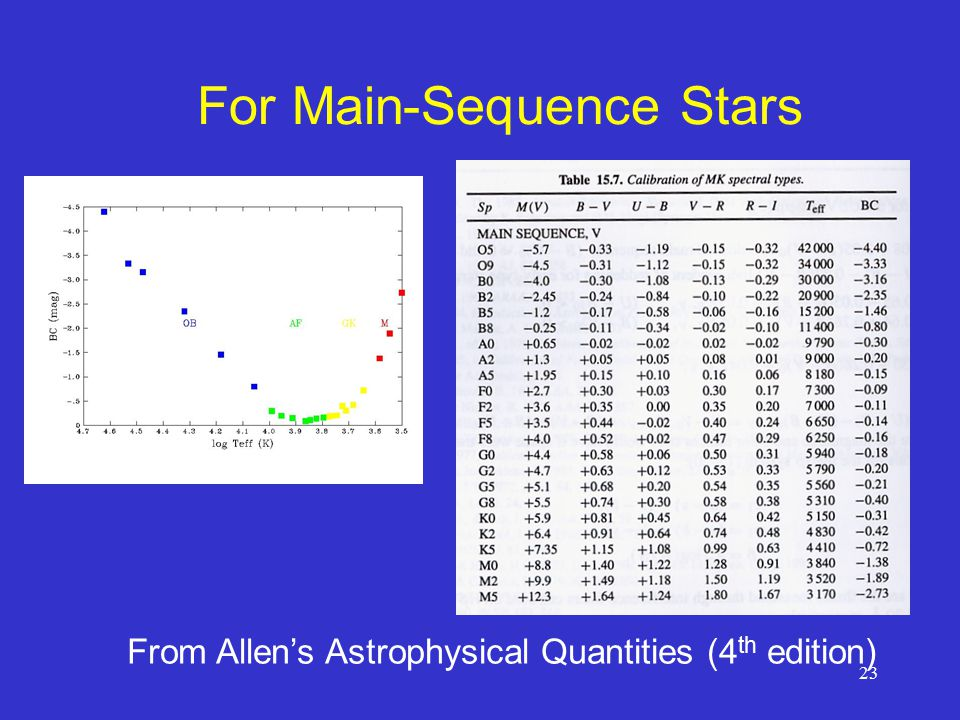 23 For Main-Sequence Stars From Allen's Astrophysical Quantities (4 th edition)
