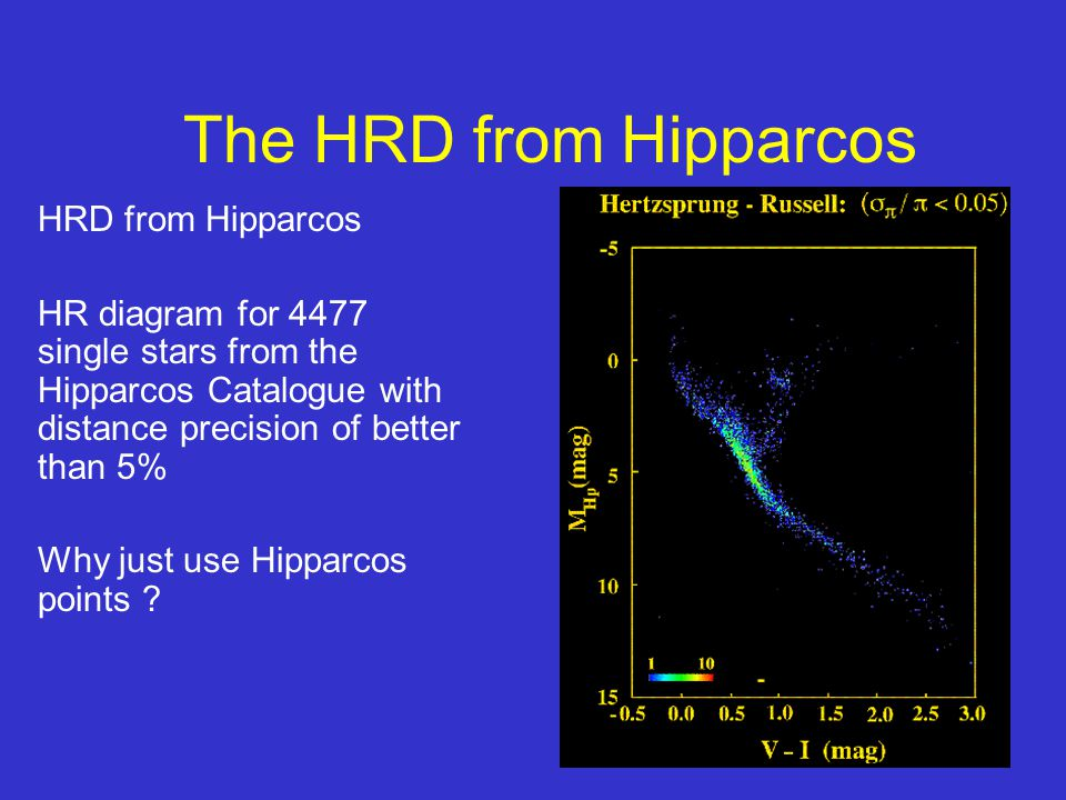 24 The HRD from Hipparcos HRD from Hipparcos HR diagram for 4477 single stars from the Hipparcos Catalogue with distance precision of better than 5% Why just use Hipparcos points