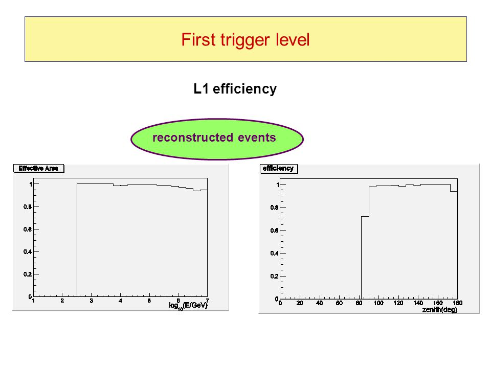 First trigger level reconstructed events L1 efficiency