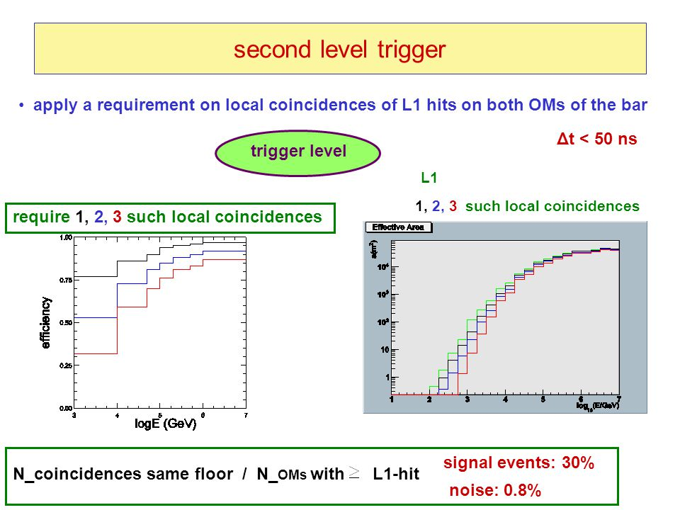 second level trigger apply a requirement on local coincidences of L1 hits on both OMs of the bar require 1, 2, 3 such local coincidences trigger level L1 1, 2, 3 such local coincidences Δt < 50 ns N_coincidences same floor / N_ OMs with L1-hit signal events: 30% noise: 0.8%