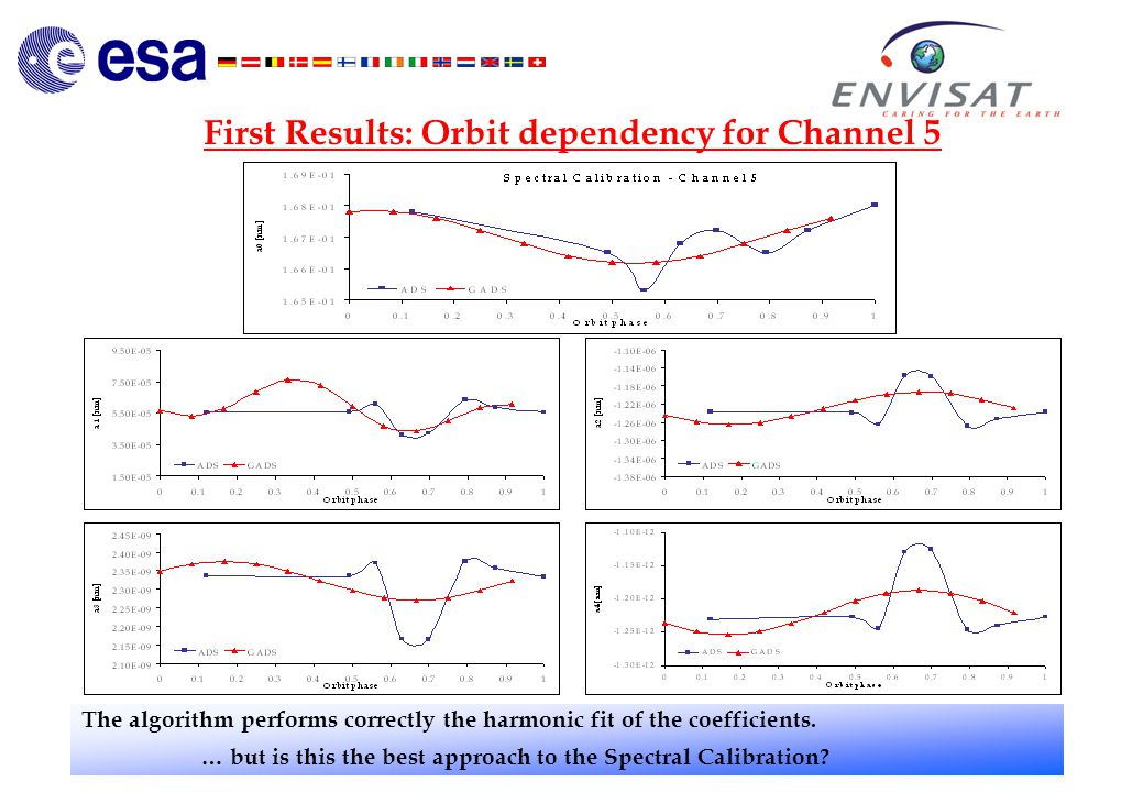 First Results: Orbit dependency for Channel 5 The algorithm performs correctly the harmonic fit of the coefficients.