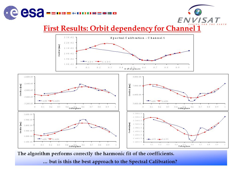 First Results: Orbit dependency for Channel 1 The algorithm performs correctly the harmonic fit of the coefficients.