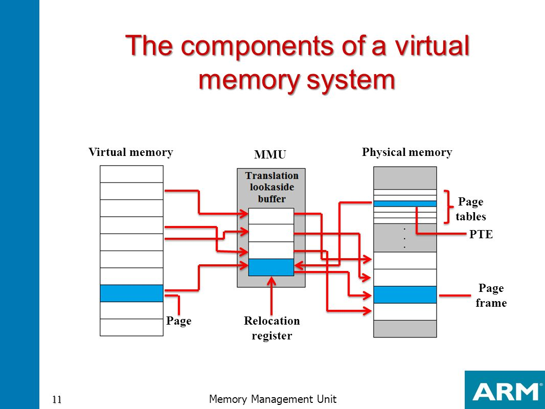 The components of a virtual memory system Virtual memoryPhysical memory MMU Relocation register Page Page frame Page tables PTE 11 Memory Management U