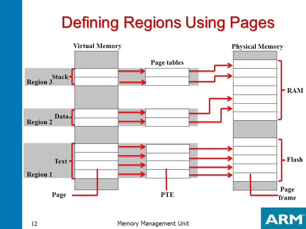 Defining Regions Using Pages Defining Regions Using Pages Stack Data Text Region 3 Region 2 Region 1 Virtual Memory Physical Memory Page tables RAM Fl