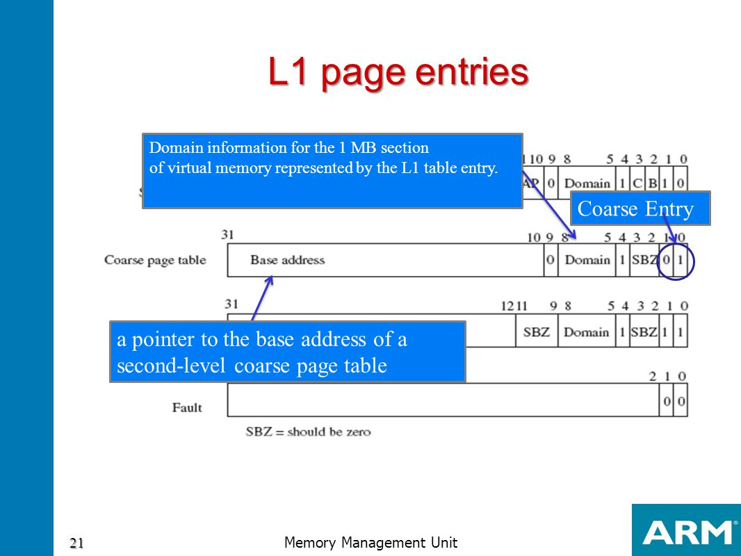 L1 page entries a pointer to the base address of a second-level coarse page table Coarse Entry Domain information for the 1 MB section of virtual memo
