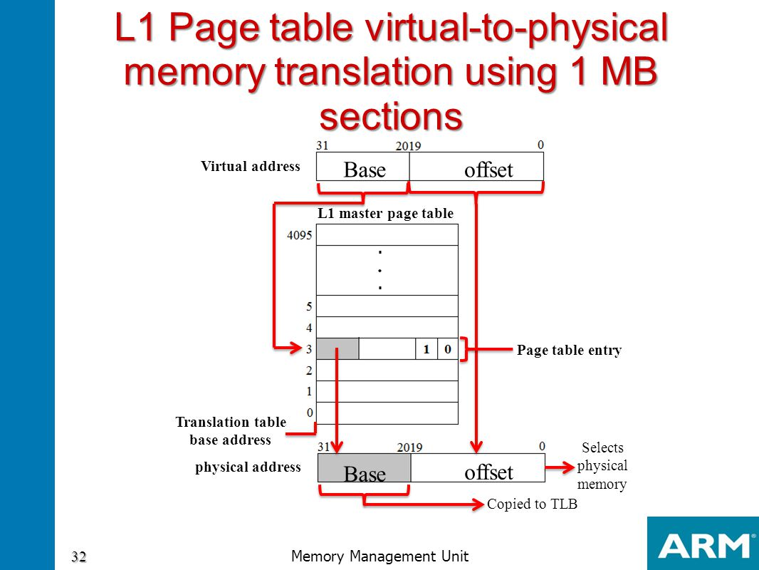 L1 Page table virtual-to-physical memory translation using 1 MB sections L1 master page table Selects physical memory Base offset Base Page table entr
