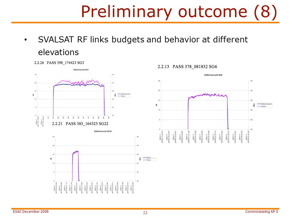 Commissioning KP 0ESAC December 2009 Preliminary outcome (8) 23 SVALSAT RF links budgets and behavior at different elevations