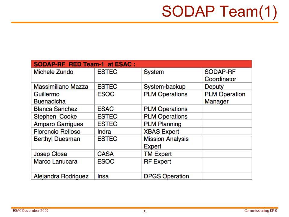 Commissioning KP 0ESAC December 2009 SODAP Team(1) 5