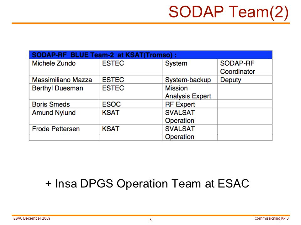 Commissioning KP 0ESAC December 2009 SODAP Team(2) 6 + Insa DPGS Operation Team at ESAC