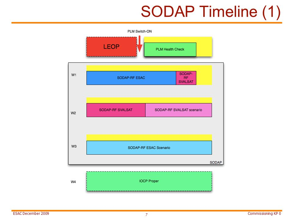 Commissioning KP 0ESAC December 2009 SODAP Timeline (1) 7