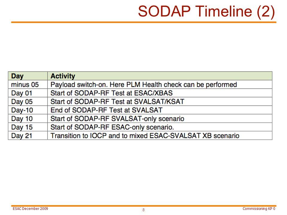 Commissioning KP 0ESAC December 2009 SODAP Timeline (2) 8