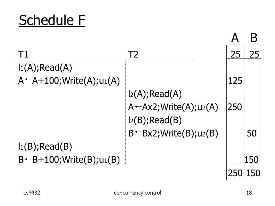 cs4432concurrency control18 Schedule F A B T1 T2 25 25 l 1 (A);Read(A) A A+100;Write(A);u 1 (A) 125 l 2 (A);Read(A) A Ax2;Write(A);u 2 (A) 250 l 2 (B);Read(B) B Bx2;Write(B);u 2 (B) 50 l 1 (B);Read(B) B B+100;Write(B);u 1 (B) 150 250 150