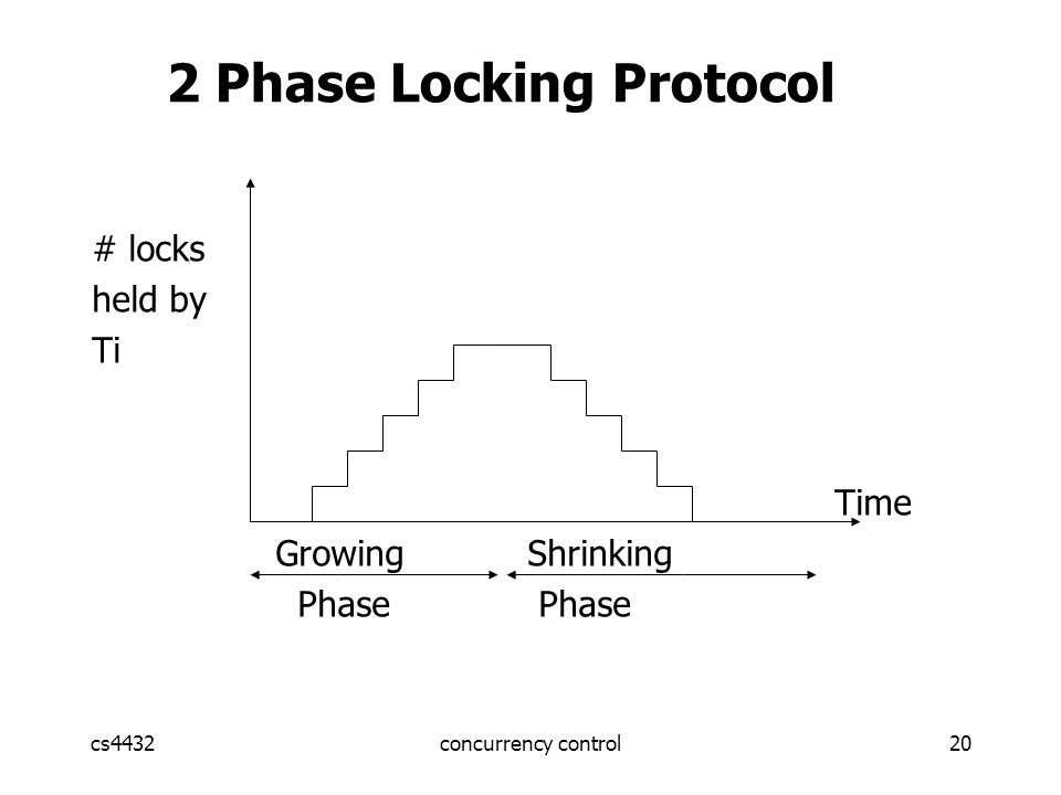 cs4432concurrency control20 # locks held by Ti Time Growing Shrinking Phase Phase 2 Phase Locking Protocol