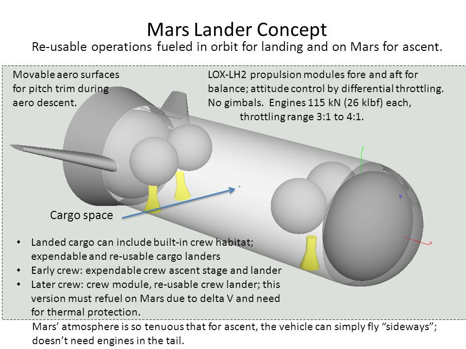 Mars Lander Concept Re-usable operations fueled in orbit for landing and on Mars for ascent.