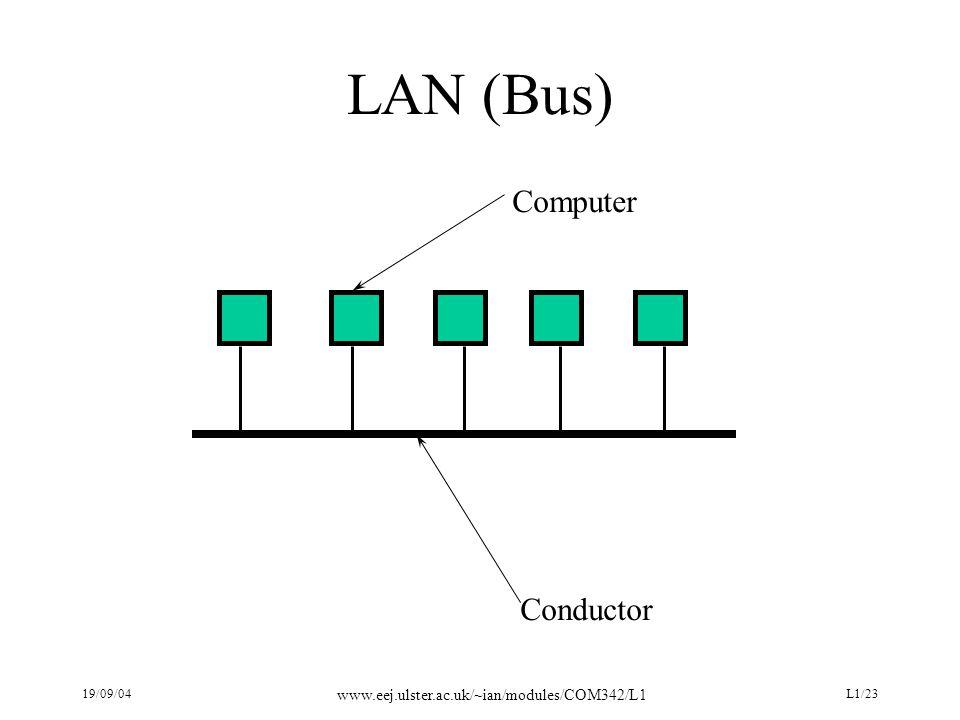 19/09/04 www.eej.ulster.ac.uk/~ian/modules/COM342/L1 L1/23 LAN (Bus) Conductor Computer
