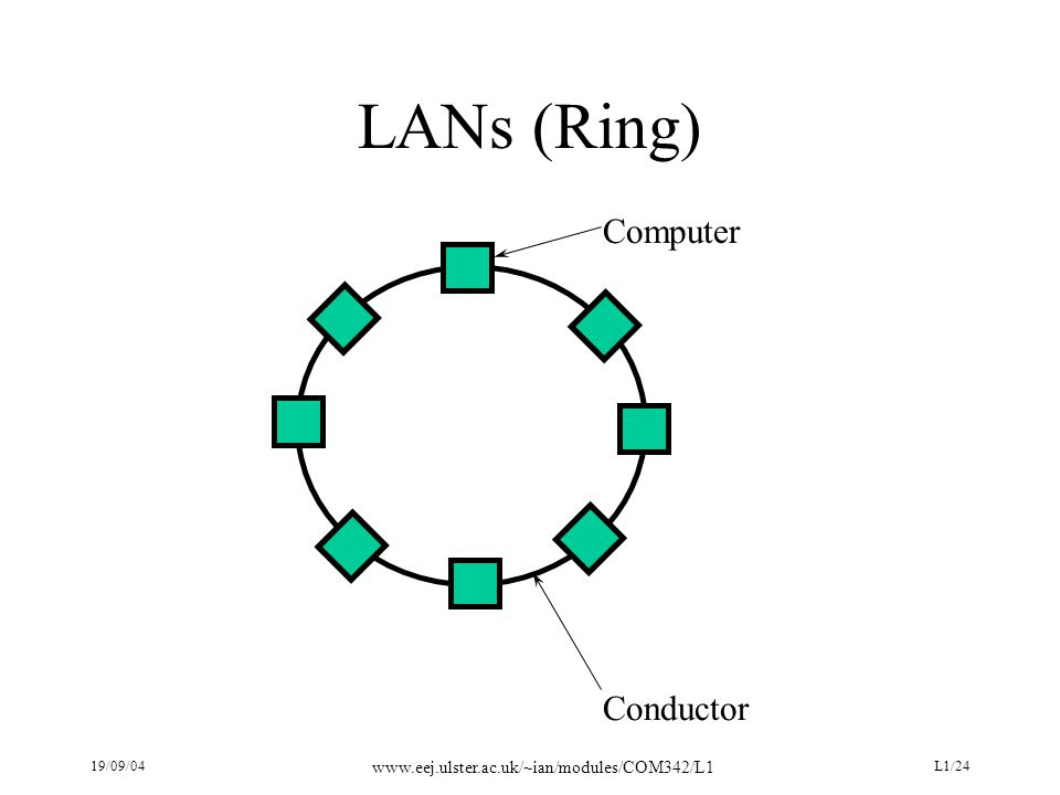 19/09/04 www.eej.ulster.ac.uk/~ian/modules/COM342/L1 L1/24 LANs (Ring) Computer Conductor