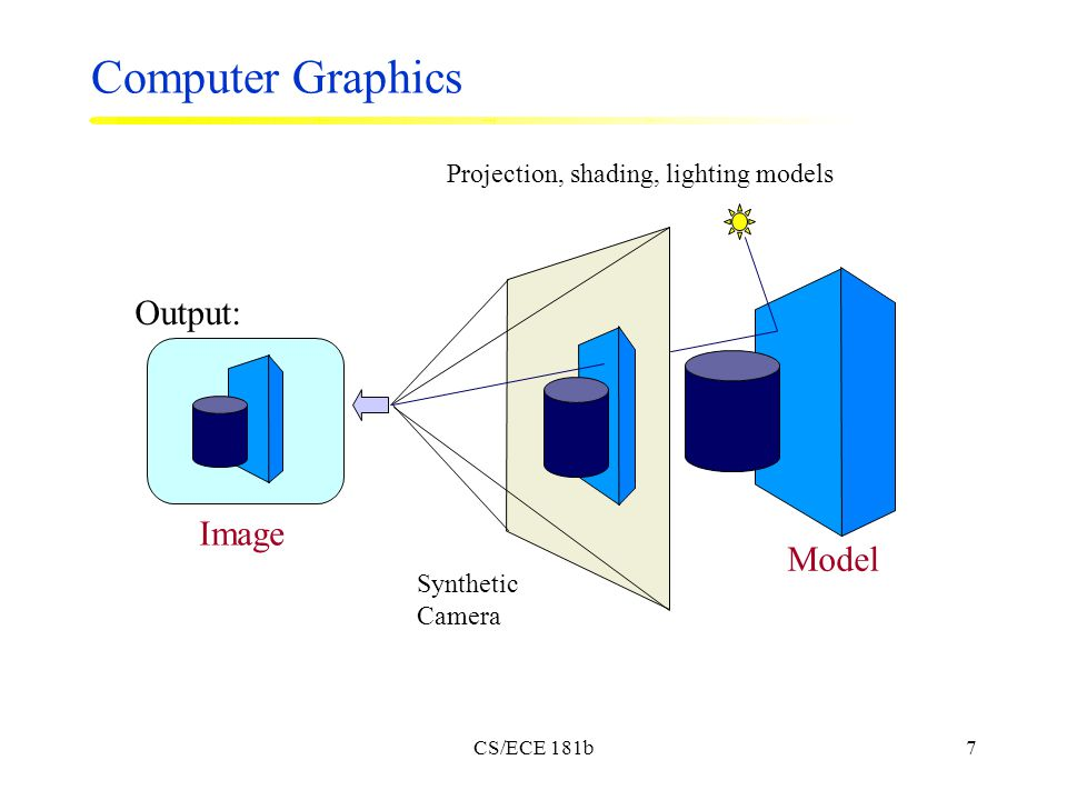 CS/ECE 181b7 Computer Graphics Image Output: Model Synthetic Camera Projection, shading, lighting models