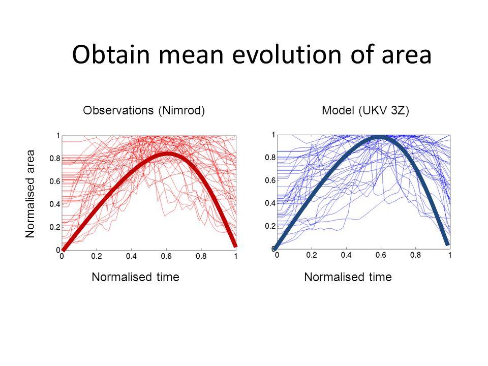 Observations (Nimrod) Normalised time Normalised area Obtain mean evolution of area Model (UKV 3Z)