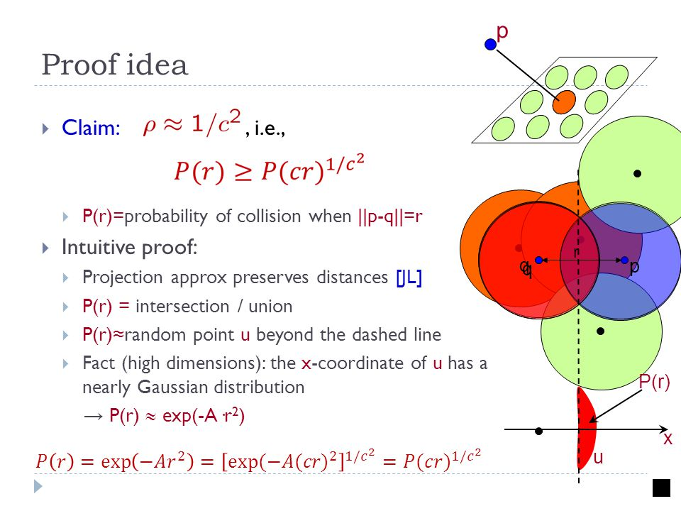 x Proof idea  Claim:, i.e.,  P(r)=probability of collision when ||p-q||=r  Intuitive proof:  Projection approx preserves distances [JL]  P(r) = intersection / union  P(r)≈random point u beyond the dashed line  Fact (high dimensions): the x-coordinate of u has a nearly Gaussian distribution → P(r)  exp(-A·r 2 ) p q r q P(r) u p