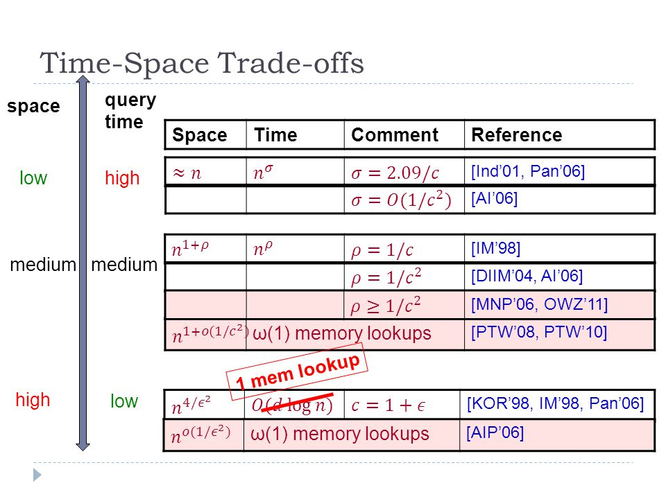 Time-Space Trade-offs [AI'06] [KOR'98, IM'98, Pan'06] [Ind'01, Pan'06] SpaceTimeCommentReference [DIIM'04, AI'06] [IM'98] query time space medium low high low ω(1) memory lookups [AIP'06] ω(1) memory lookups [PTW'08, PTW'10] [MNP'06, OWZ'11] 1 mem lookup