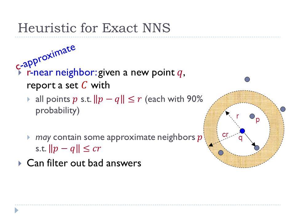 Approximation Algorithms for NNS  A vast literature:  milder dependence on dimension [Arya-Mount'93], [Clarkson'94], [Arya-Mount-Netanyahu-Silverman- We'98], [Kleinberg'97], [Har-Peled'02], [Chan'02]…  little to no dependence on dimension [Indyk-Motwani'98], [Kushilevitz-Ostrovsky-Rabani'98], [Indyk'98, '01], [Gionis-Indyk-Motwani'99], [Charikar'02], [Datar-Immorlica- Indyk-Mirrokni'04], [Chakrabarti-Regev'04], [Panigrahy'06], [Ailon- Chazelle'06], [A-Indyk'06], …