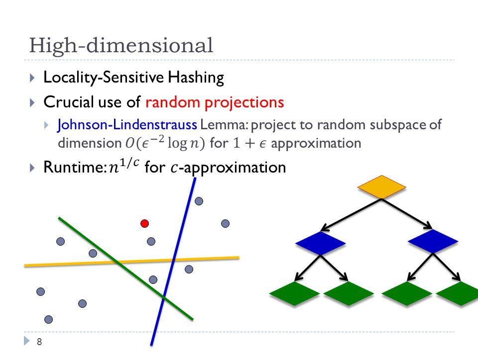High-dimensional 8