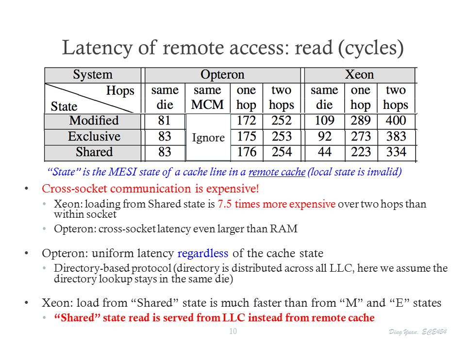Latency of remote access: read (cycles) Ignore State is the MESI state of a cache line in a remote cache (local state is invalid) Cross-socket communication is expensive.