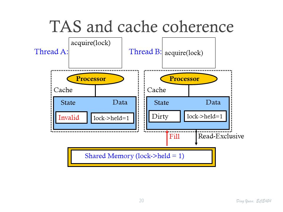 TAS and cache coherence Shared Memory (lock->held = 1) Cache Processor Invalid State lock->held=1 Data Thread A: Cache Processor acquire(lock) Dirty State Data Thread B: lock->held=1 acquire(lock) Read-ExclusiveFill Ding Yuan, ECE454 20