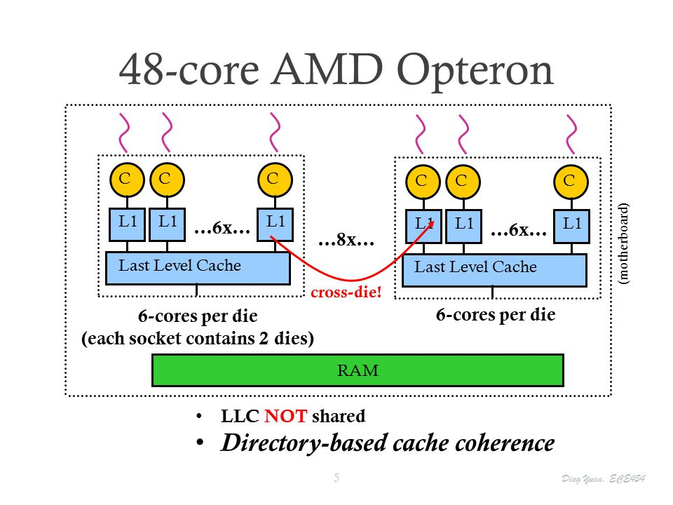 48-core AMD Opteron RAM LLC NOT shared Directory-based cache coherence (motherboard) L1 C C Last Level Cache 6-cores per die (each socket contains 2 dies) L1 C …6x… …8x… L1 C C Last Level Cache L1 C …6x… cross-die.