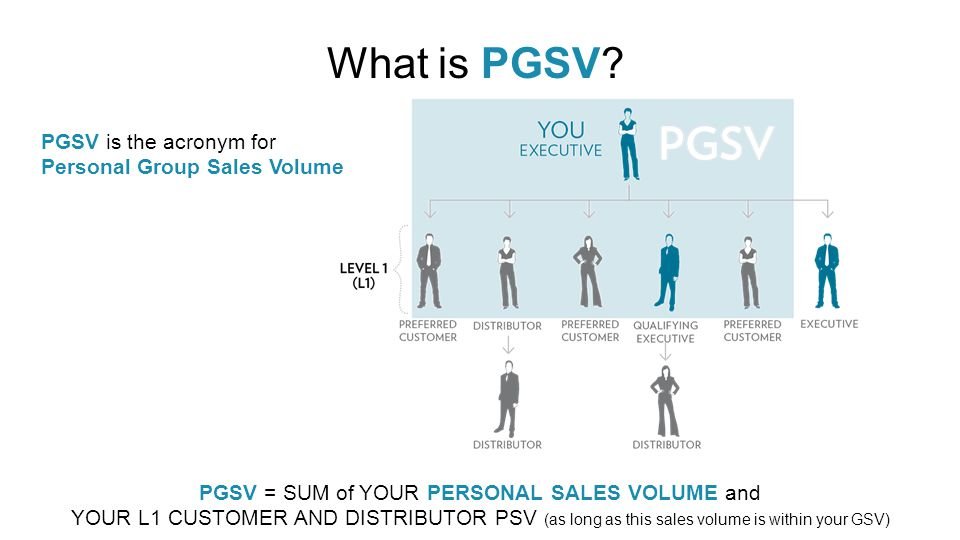 Why is Nu Skin Modifying the Active Requirement with PGSV.