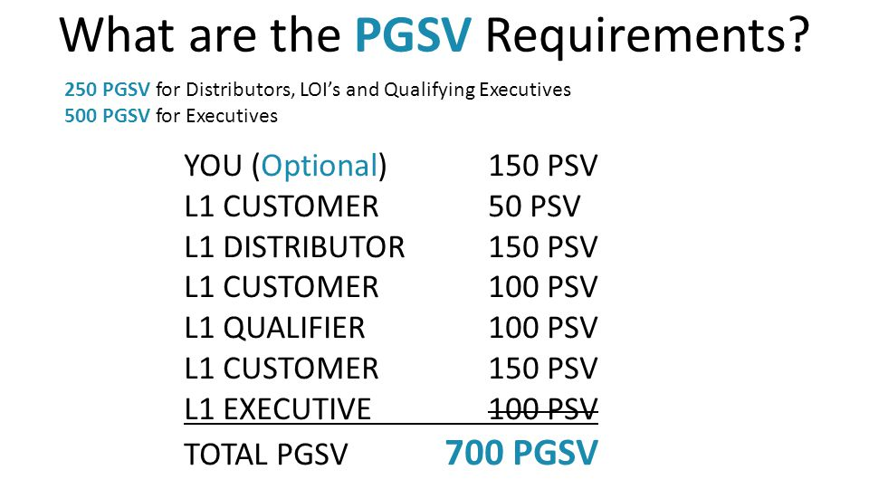 Some Important Points 85% Distributors already achieve 250 PGSV 98.2% of LOIs already achieve 250 PGSV 91.4 of Executives currently achieve 500 PGSV Most Distributors already meet the new Active requirement with PGSV.