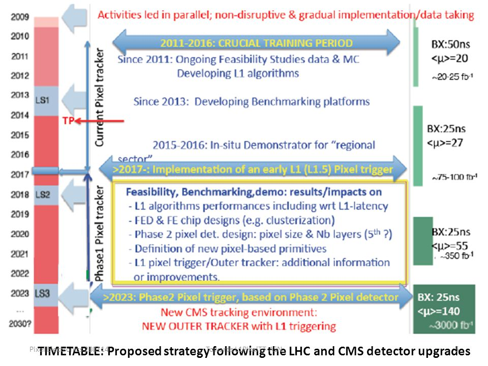TIMETABLE: Proposed strategy following the LHC and CMS detector upgrades Pixel Electronics 280114Towards L1PixelTT-ASN5