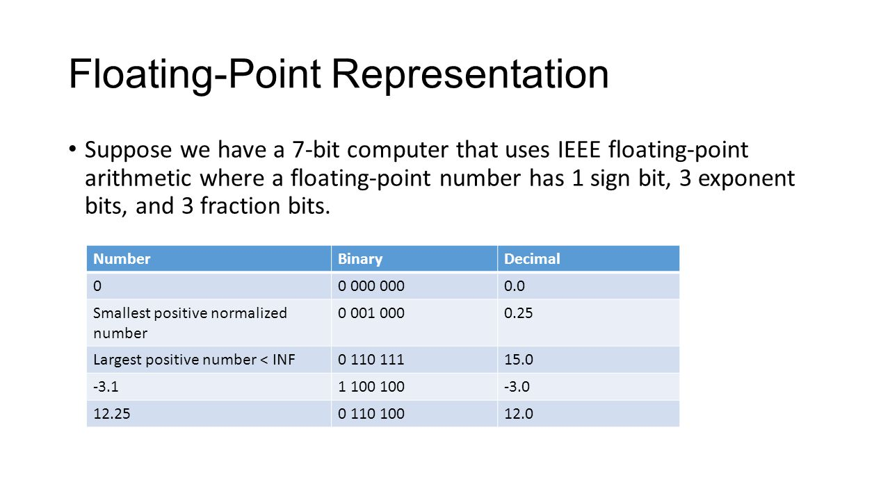 Floating-Point Representation Suppose we have a 7-bit computer that uses IEEE floating-point arithmetic where a floating-point number has 1 sign bit, 3 exponent bits, and 3 fraction bits.