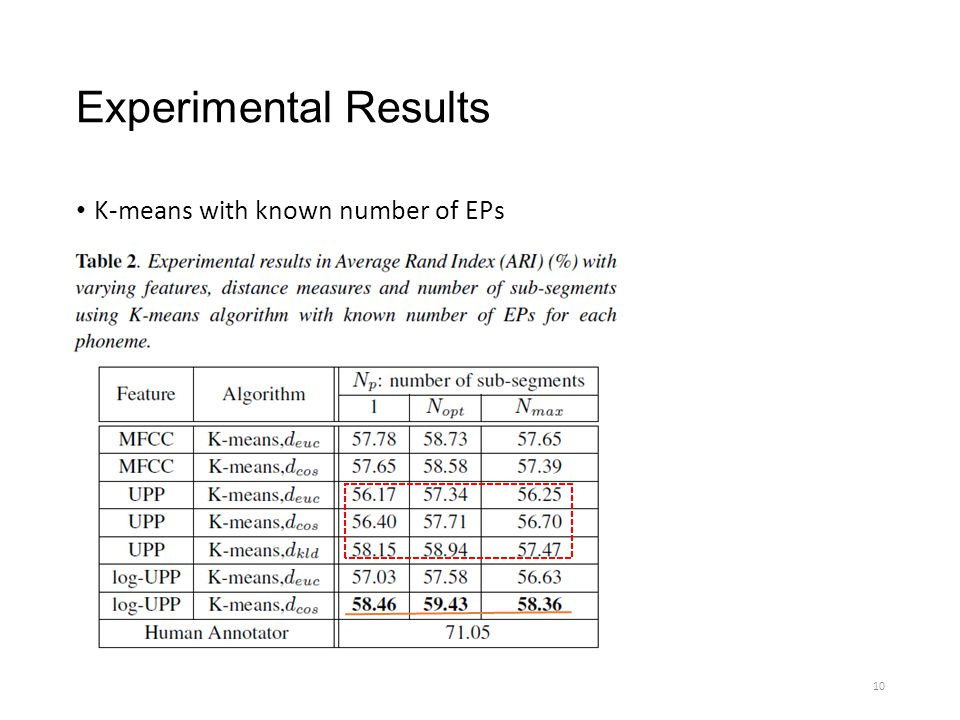 Experimental Results K-means with known number of EPs 10