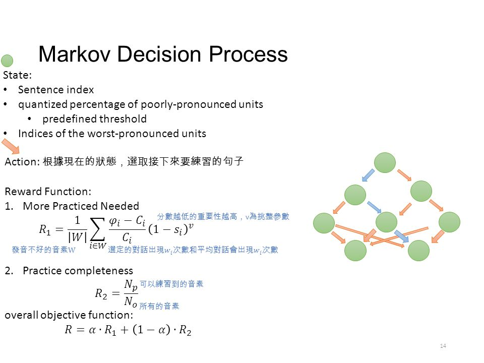 Markov Decision Process 14 State: Sentence index quantized percentage of poorly-pronounced units predefined threshold Indices of the worst-pronounced units Action: 根據現在的狀態,選取接下來要練習的句子 分數越低的重要性越高, v 為挑整參數 可以練習到的音素 所有的音素