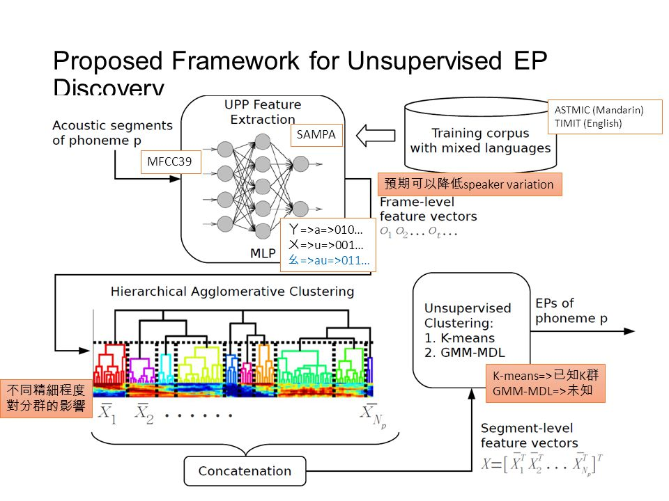 Proposed Framework for Unsupervised EP Discovery 6 SAMPA MFCC39 ㄚ =>a=>010… ㄨ =>u=>001… ㄠ =>au=>011… ASTMIC (Mandarin) TIMIT (English) 不同精細程度 對分群的影響 K-means=> 已知 K 群 GMM-MDL=> 未知 預期可以降低 speaker variation