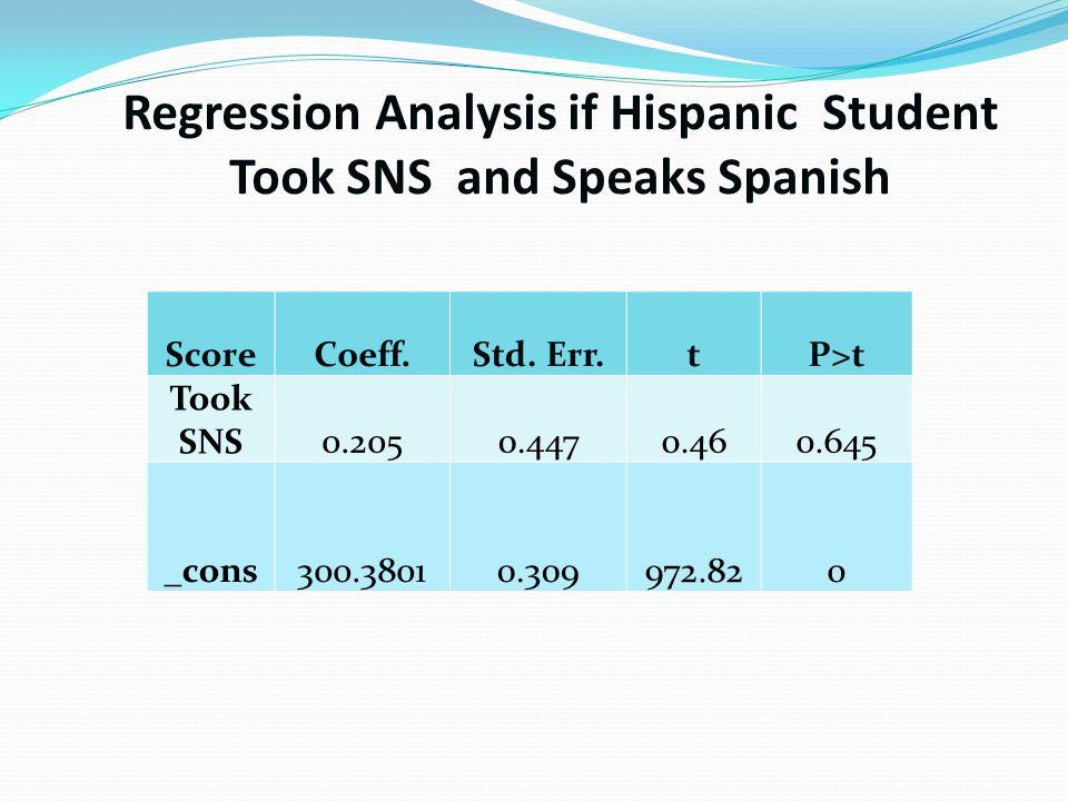 Regression Analysis if Hispanic Student Took SNS and Speaks Spanish ScoreCoeff.Std.