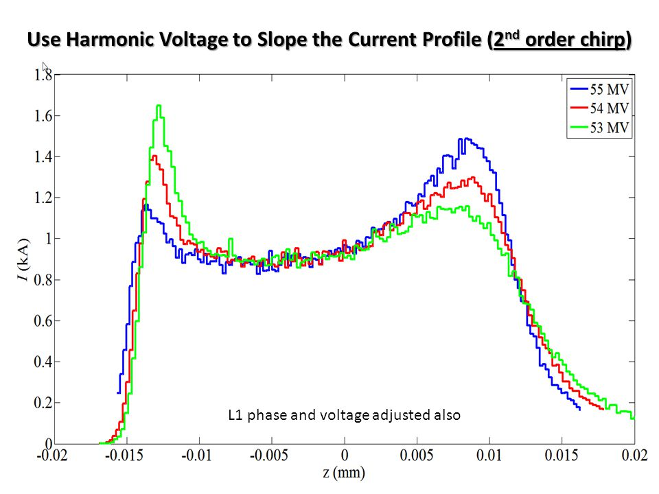 Use Harmonic Phase to flatten the Current Profile (3 rd order chirp) L1 phase and voltage, as well as 3.9-GHz voltage all adjusted also