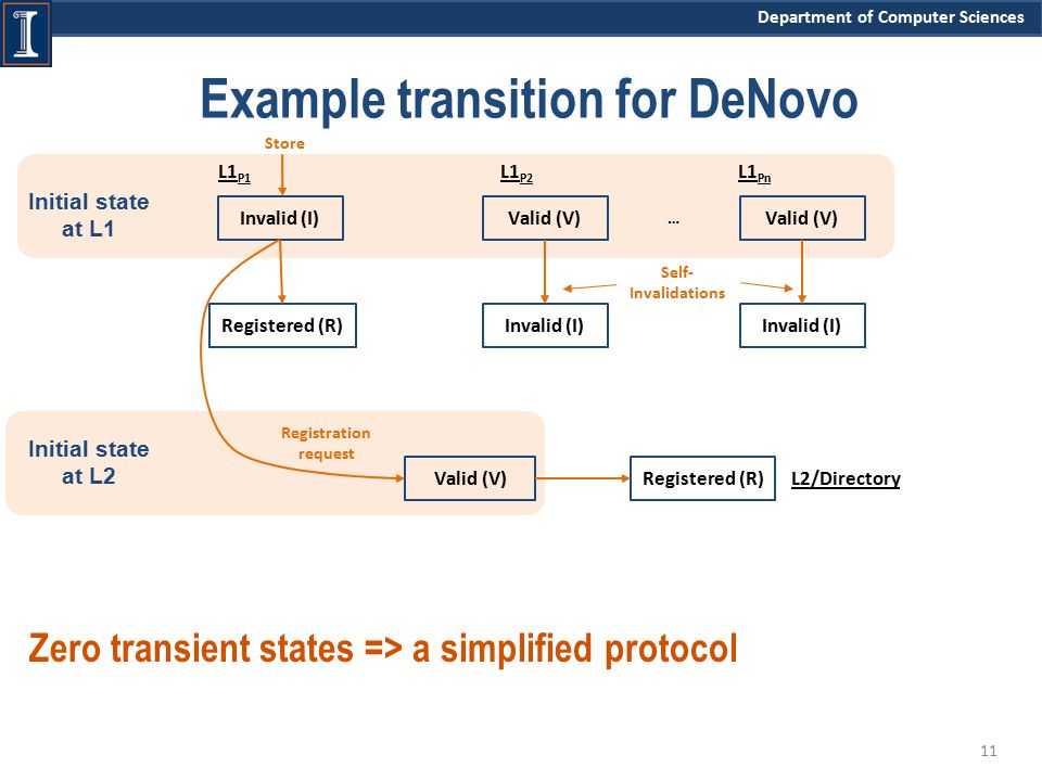 Department of Computer Sciences Initial state at L1 Initial state at L2 Example transition for DeNovo Zero transient states => a simplified protocol 11 LL2/Directory Valid (V)Registered (R) L1 P1 Invalid (I) Store Valid (V) Invalid (I) Valid (V) Invalid (I) L1 P2 L1 Pn … Self- Invalidations Registration request Registered (R)